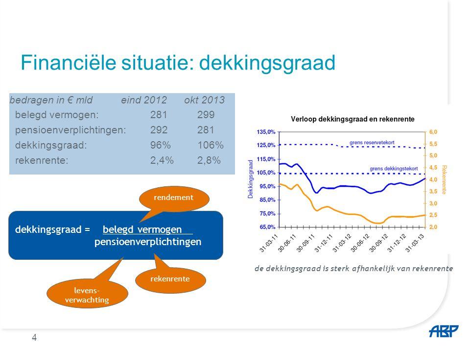 4 Financiële situatie: dekkingsgraad bedragen in € mld eind 2012 okt 2013 belegd vermogen: 281299 pensioenverplichtingen: 292281 dekkingsgraad:96%106%