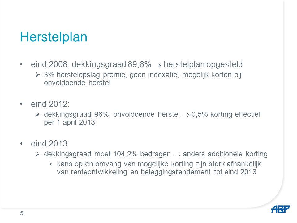 5 Herstelplan eind 2008: dekkingsgraad 89,6%  herstelplan opgesteld  3% herstelopslag premie, geen indexatie, mogelijk korten bij onvoldoende herste