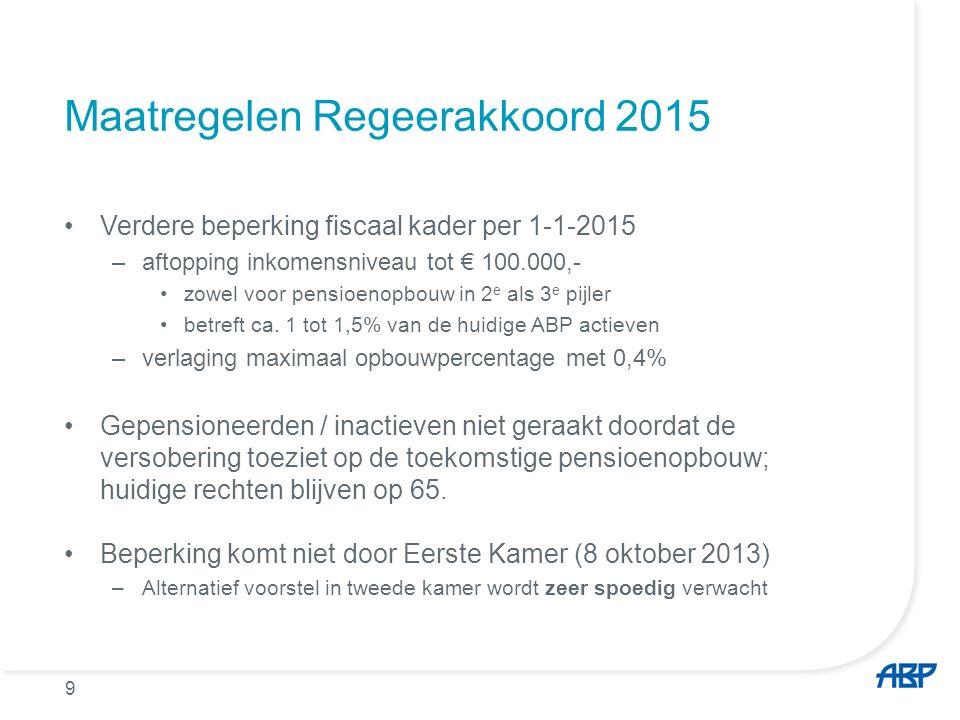 9 Maatregelen Regeerakkoord 2015 Verdere beperking fiscaal kader per 1-1-2015 –aftopping inkomensniveau tot € 100.000,- zowel voor pensioenopbouw in 2