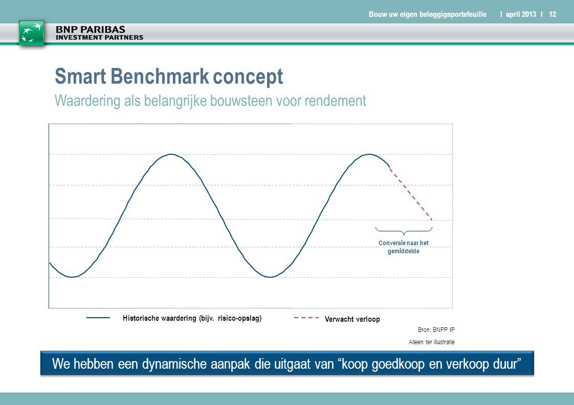 Bouw uw eigen beleggigsportefeuilleI april 2013 I12 Smart Benchmark concept Waardering als belangrijke bouwsteen voor rendement We hebben een dynamische aanpak die uitgaat van koop goedkoop en verkoop duur Bron: BNPP IP Alleen ter illustratie Historische waardering (bijv.