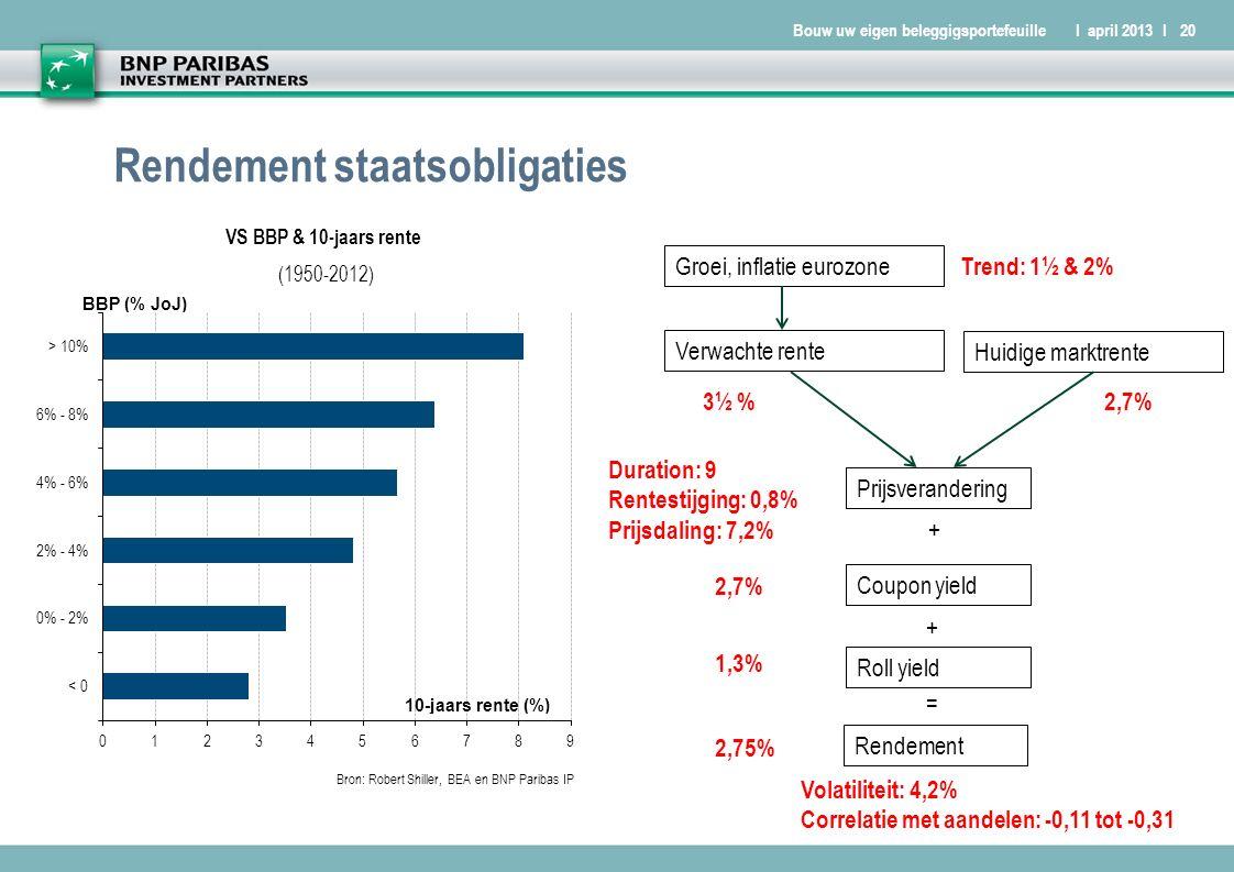 Bouw uw eigen beleggigsportefeuilleI april 2013 I20 Rendement staatsobligaties Groei, inflatie eurozone Huidige marktrente Verwachte rente Prijsverandering Roll yield Coupon yield Rendement + = + Trend: 1½ & 2% 3½ %2,7% Duration: 9 Rentestijging: 0,8% Prijsdaling: 7,2% 2,7% 1,3% 2,75% Volatiliteit: 4,2% Correlatie met aandelen: -0,11 tot -0,31 VS BBP & 10-jaars rente (1950-2012)