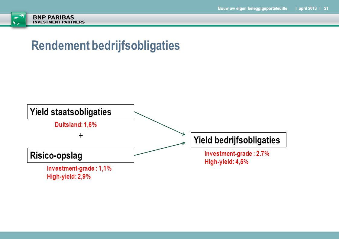 Bouw uw eigen beleggigsportefeuilleI april 2013 I21 Rendement bedrijfsobligaties Yield staatsobligaties + Risico-opslag Yield bedrijfsobligaties Duitsland: 1,6% Investment-grade : 1,1% High-yield: 2,9% Investment-grade : 2.7% High-yield: 4,5%