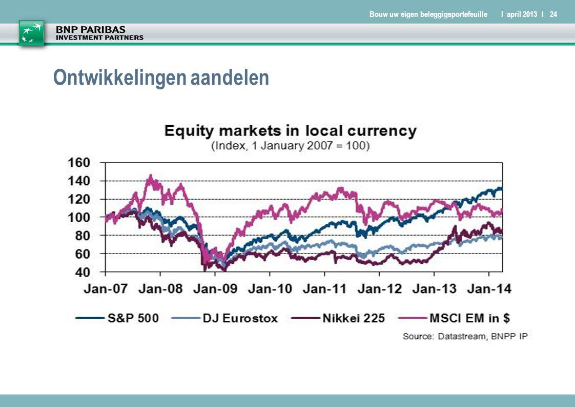 Bouw uw eigen beleggigsportefeuilleI april 2013 I24 Ontwikkelingen aandelen