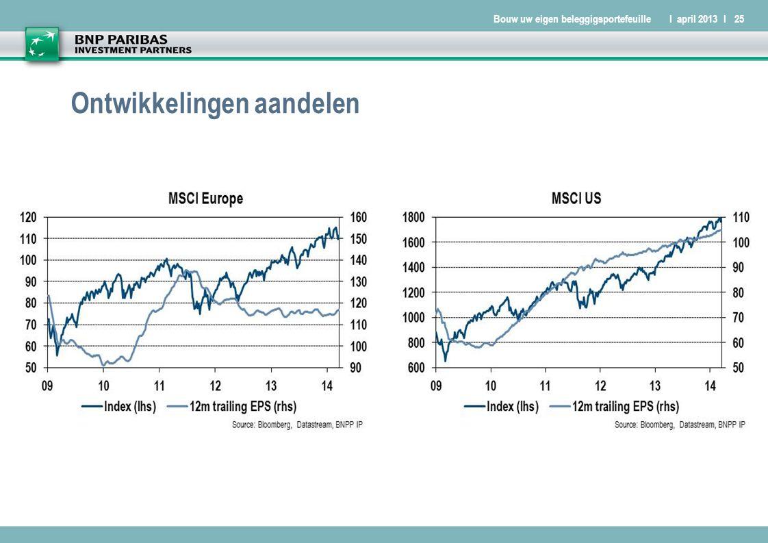 Bouw uw eigen beleggigsportefeuilleI april 2013 I25 Ontwikkelingen aandelen