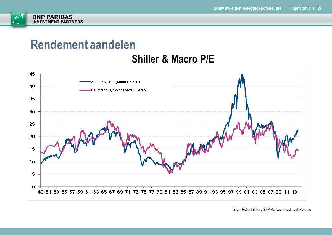 Bouw uw eigen beleggigsportefeuilleI april 2013 I27 Rendement aandelen Bron: Robert Shiller, BNP Paribas Investment Partners Shiller & Macro P/E