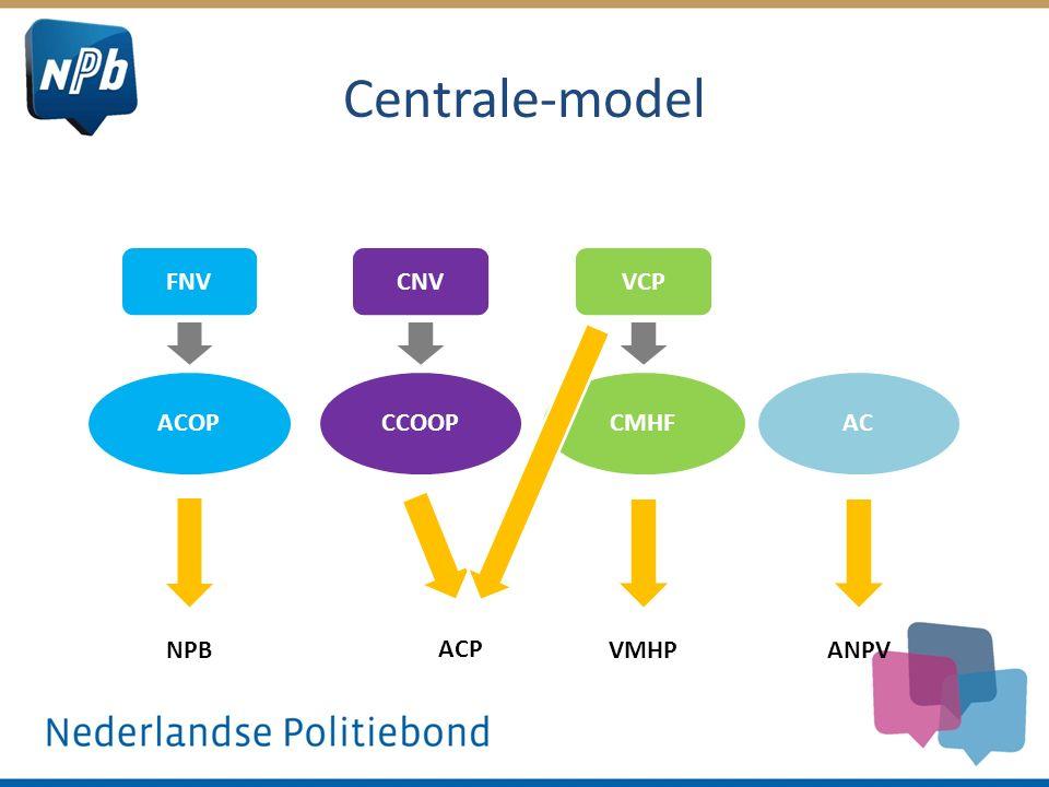 Centrale-model FNVCNVVCP ACOPCCOOPCMHFAC NPB ACP VMHPANPV