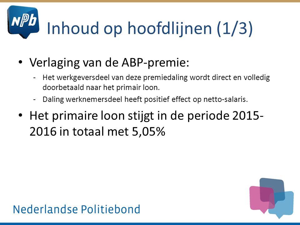 Inhoud op hoofdlijnen (2/3) 20152016Structurele loonsverhoging Vrijval ABP 20150,8% Vrijval ABP 20161,4% Verhoging 2015 structureel (per 1 september, geen terugwerkende kracht) 1,25% Verhoging 2016 structureel1,6% Eenmalige nominale verhoging (bruto, naar rato van % dienstverband) € 500,- TOTAAL2,05% (plus € 500 eenmalig) 3,0%5,05% (plus € 500 eenmalig)