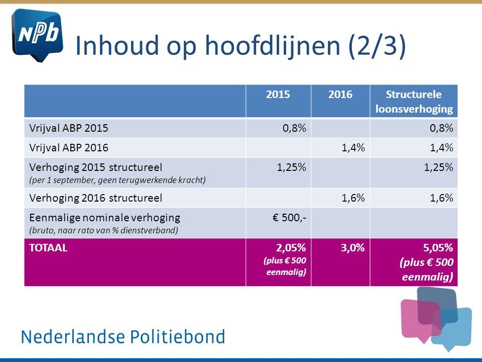Inhoud op hoofdlijnen (2/3) 20152016Structurele loonsverhoging Vrijval ABP 20150,8% Vrijval ABP 20161,4% Verhoging 2015 structureel (per 1 september,