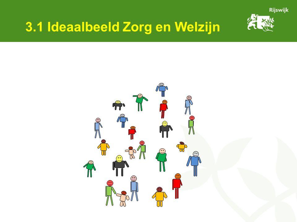 3.1 Ideaalbeeld Zorg en Welzijn