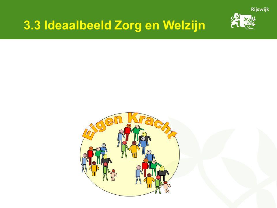 3.3 Ideaalbeeld Zorg en Welzijn