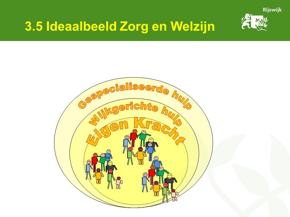 3.5 Ideaalbeeld Zorg en Welzijn