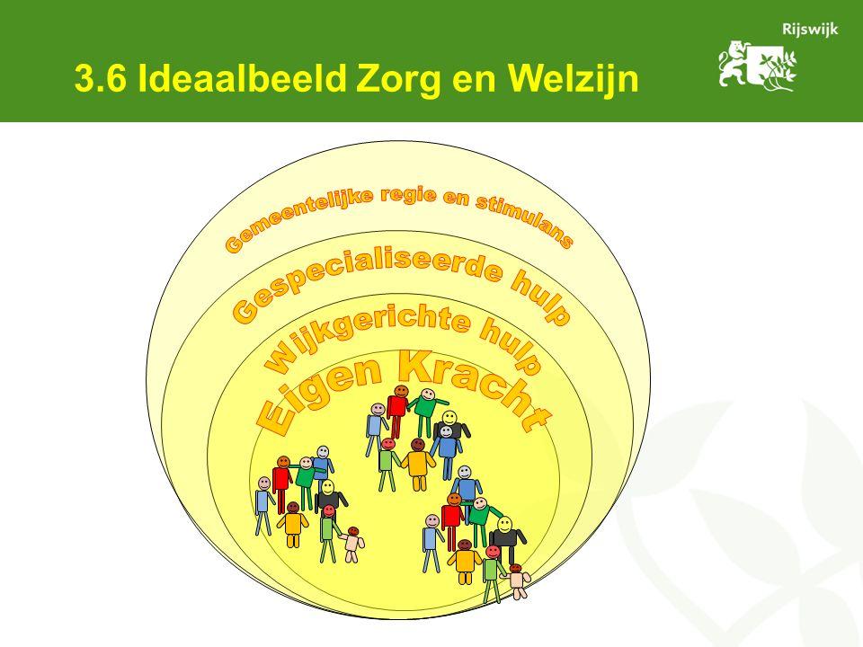 3.6 Ideaalbeeld Zorg en Welzijn