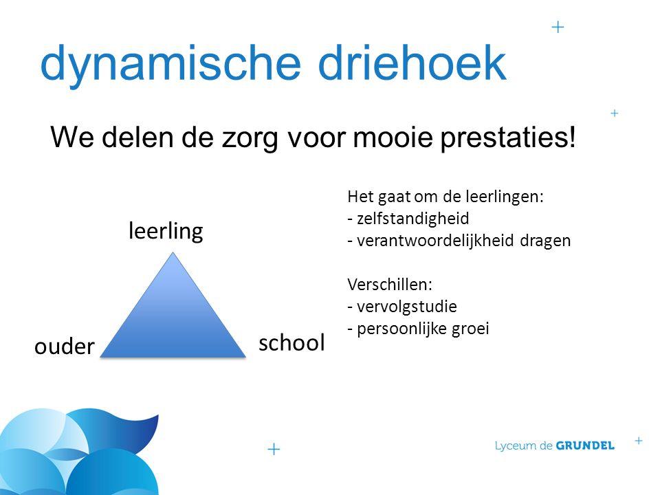 dynamische driehoek We delen de zorg voor mooie prestaties.
