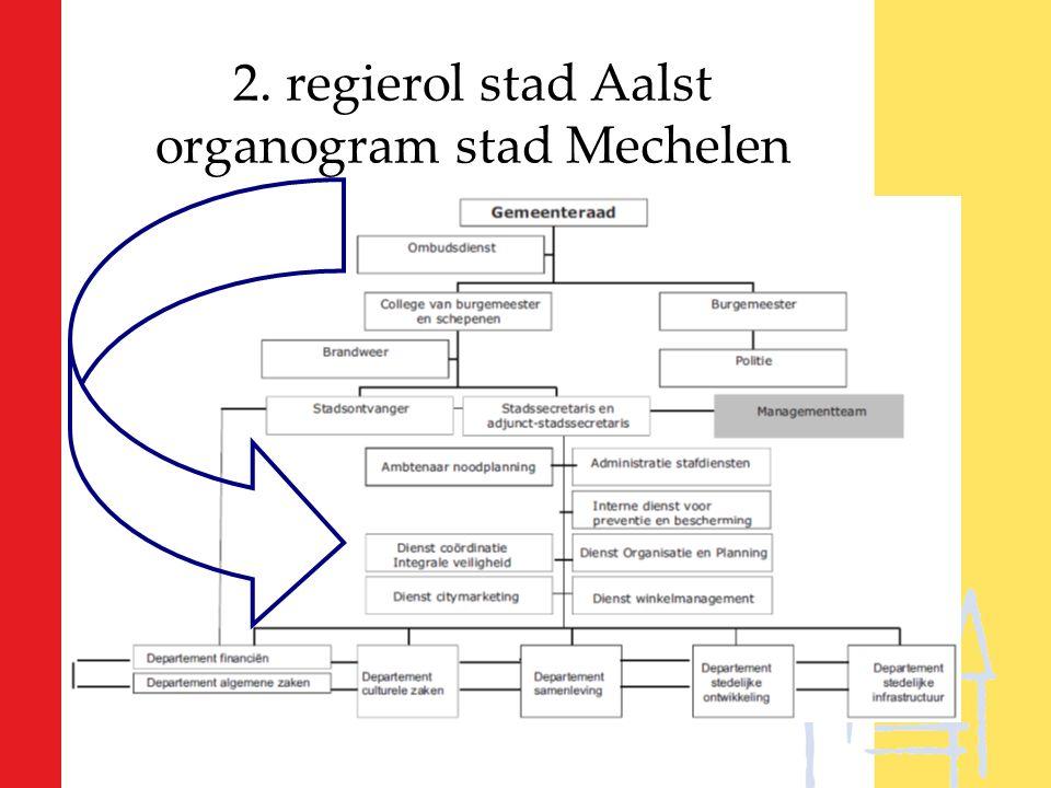 2. regierol stad Aalst organogram stad Mechelen