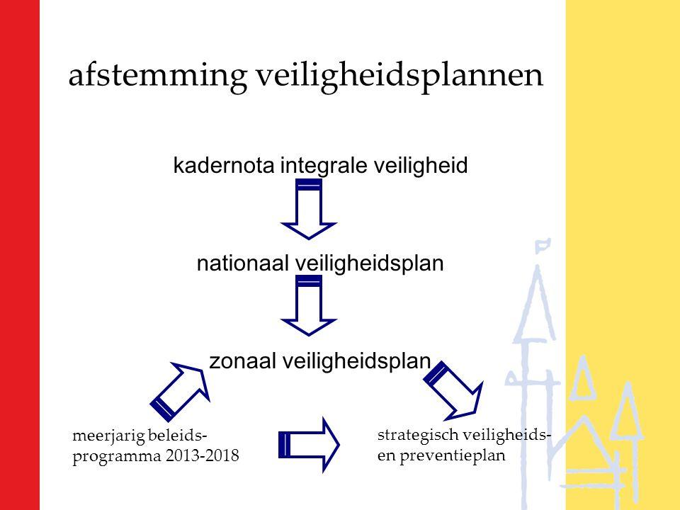 afstemming veiligheidsplannen kadernota integrale veiligheid nationaal veiligheidsplan zonaal veiligheidsplan meerjarig beleids- programma 2013-2018 strategisch veiligheids- en preventieplan
