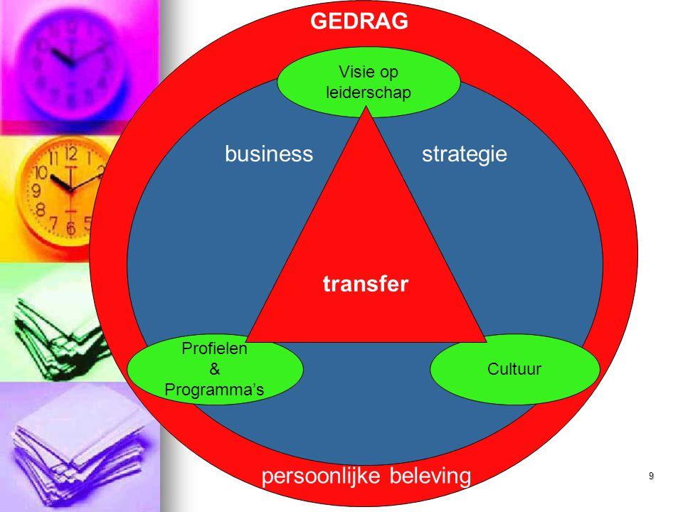 9 Cultuur Profielen & Programma's GEDRAG Visie op leiderschap persoonlijke beleving business strategie transfer