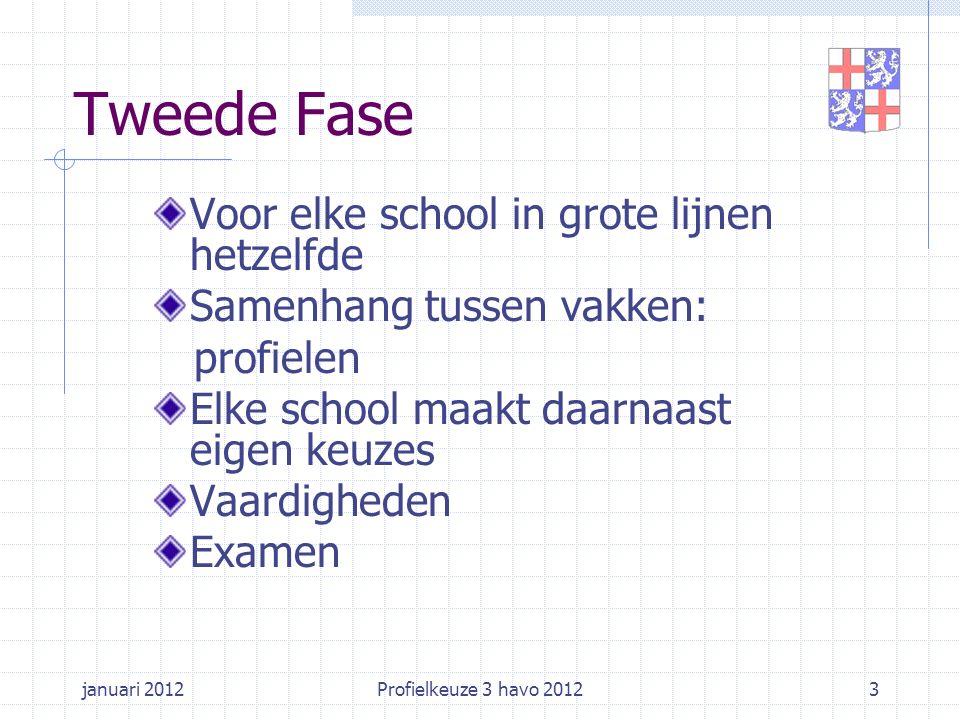 januari 2012Profielkeuze 3 havo 20123 Voor elke school in grote lijnen hetzelfde Samenhang tussen vakken: profielen Elke school maakt daarnaast eigen