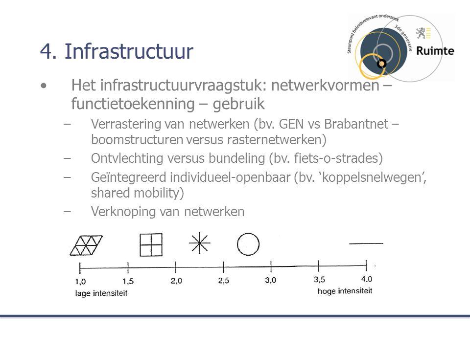 4. Infrastructuur Het infrastructuurvraagstuk: netwerkvormen – functietoekenning – gebruik –Verrastering van netwerken (bv. GEN vs Brabantnet – boomst
