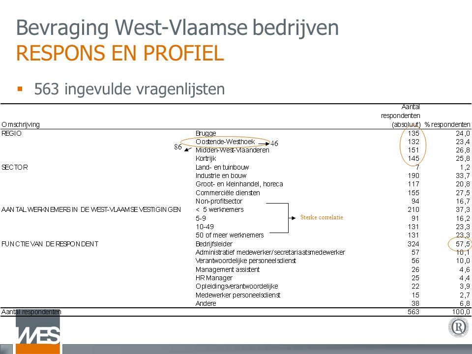 Bevraging West-Vlaamse bedrijven RESPONS EN PROFIEL  563 ingevulde vragenlijsten 86 46 Sterke correlatie