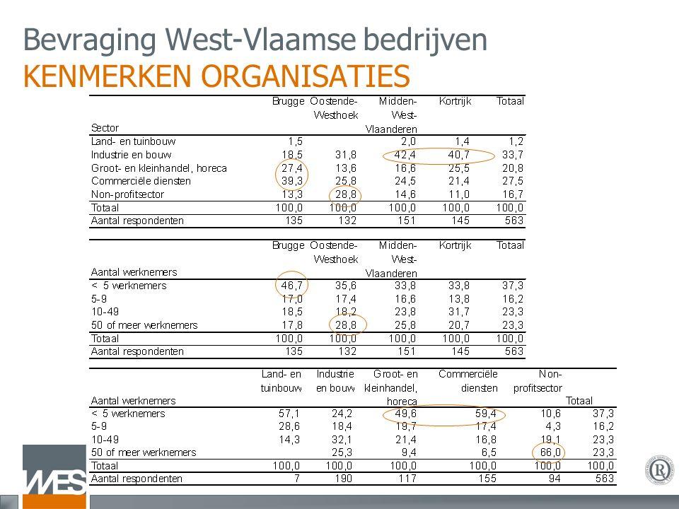Bevraging West-Vlaamse bedrijven KENMERKEN ORGANISATIES