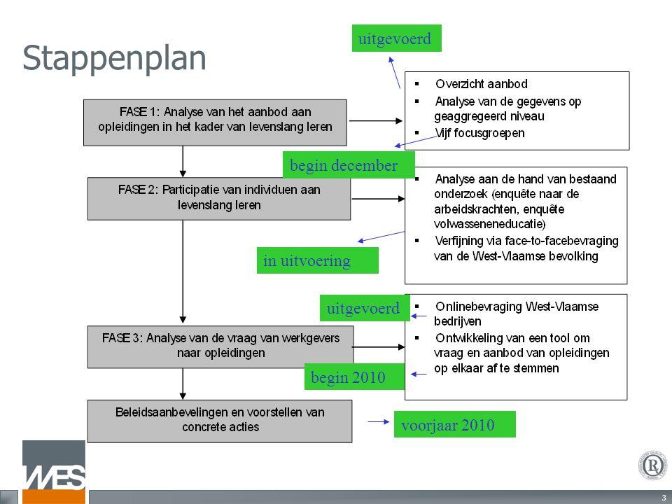 24 3. Resultaten van de onlinebevraging naar de opleidingsbehoeften van de West-Vlaamse bedrijven
