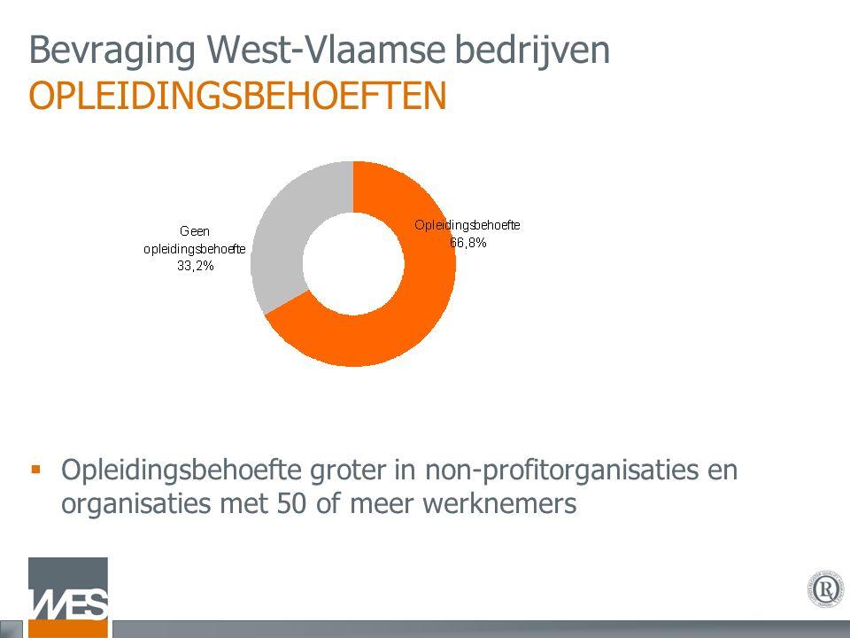Bevraging West-Vlaamse bedrijven OPLEIDINGSBEHOEFTEN  Opleidingsbehoefte groter in non-profitorganisaties en organisaties met 50 of meer werknemers