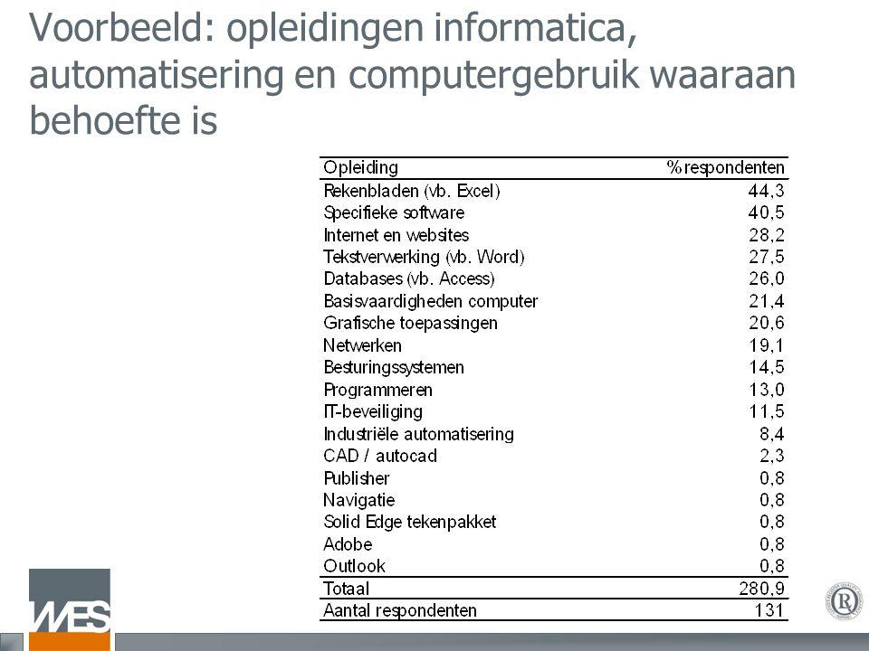 Voorbeeld: opleidingen informatica, automatisering en computergebruik waaraan behoefte is
