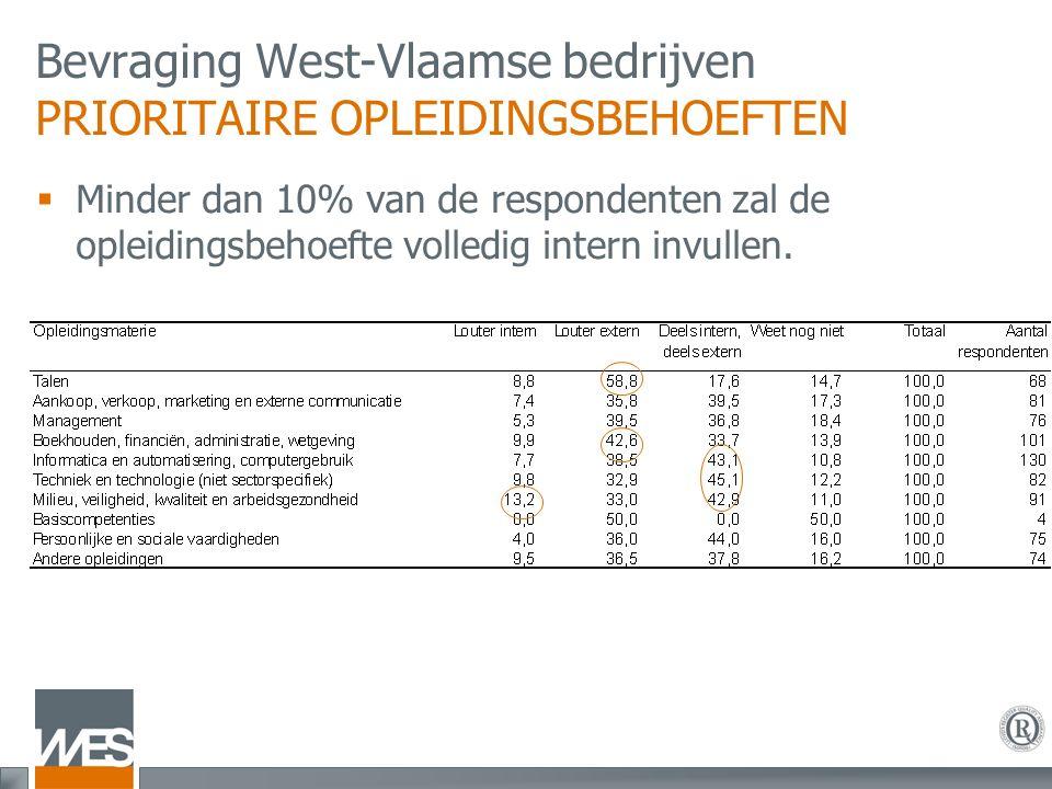 Bevraging West-Vlaamse bedrijven PRIORITAIRE OPLEIDINGSBEHOEFTEN  Minder dan 10% van de respondenten zal de opleidingsbehoefte volledig intern invullen.