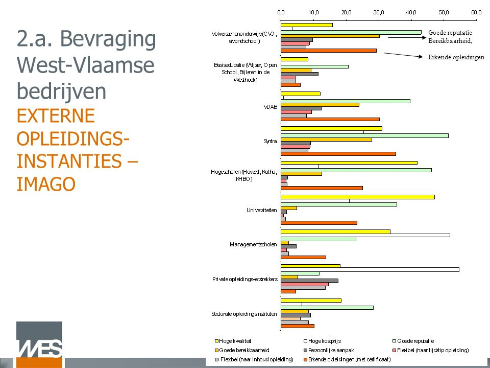 2.a. Bevraging West-Vlaamse bedrijven EXTERNE OPLEIDINGS- INSTANTIES – IMAGO Goede reputatie Bereikbaarheid, Erkende opleidingen