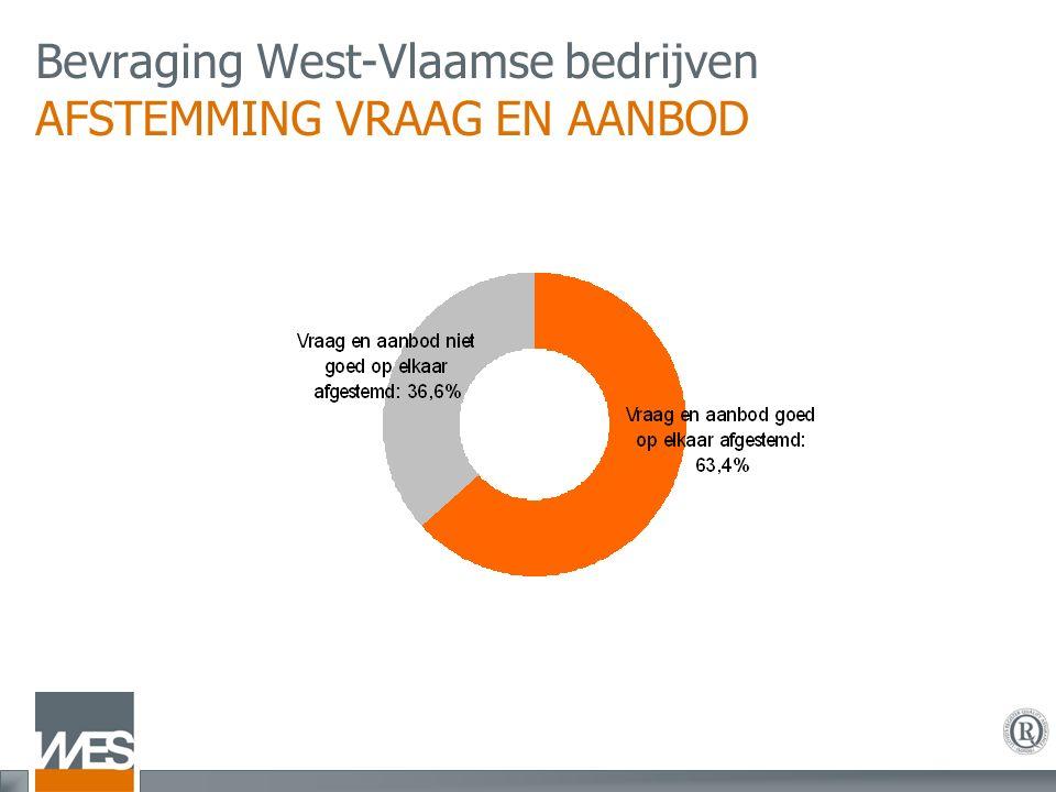 Bevraging West-Vlaamse bedrijven AFSTEMMING VRAAG EN AANBOD