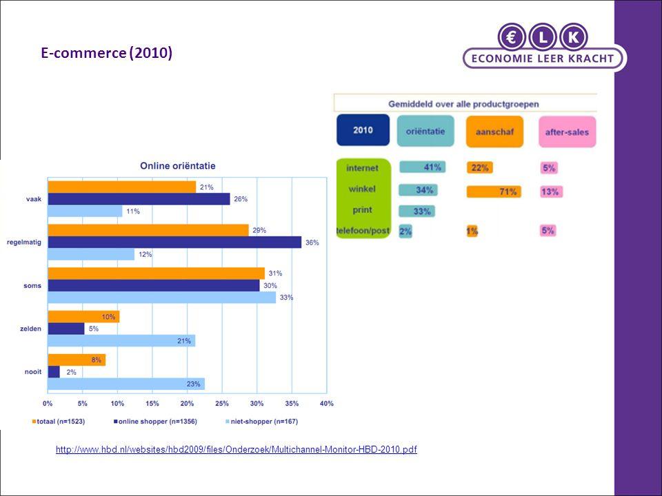 E-commerce (2010) http://www.hbd.nl/websites/hbd2009/files/Onderzoek/Multichannel-Monitor-HBD-2010.pdf