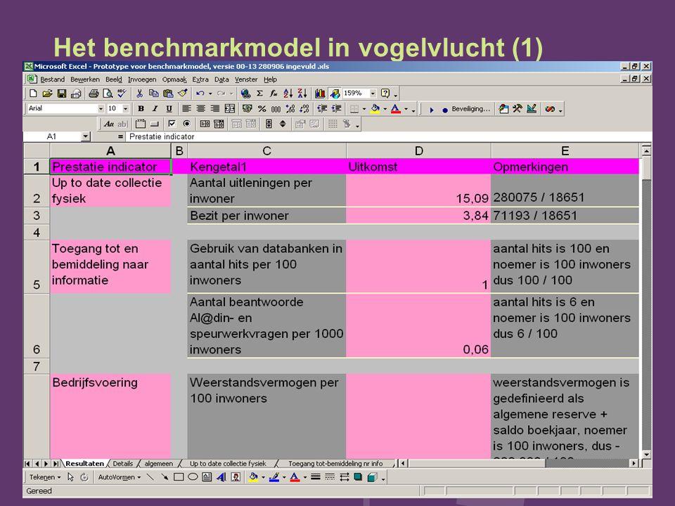 Het benchmarkmodel in vogelvlucht (1)
