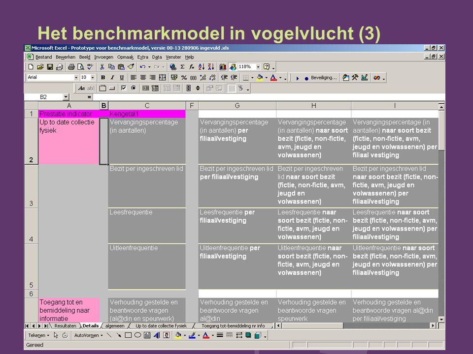 Het benchmarkmodel in vogelvlucht (3)