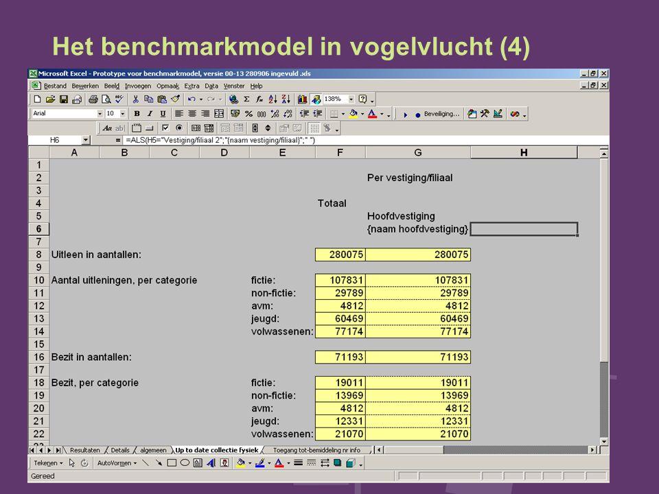 Het benchmarkmodel in vogelvlucht (4)