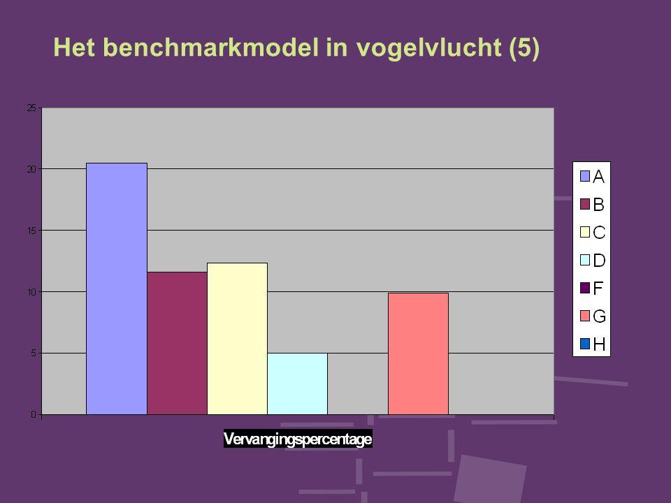 Het benchmarkmodel in vogelvlucht (5)