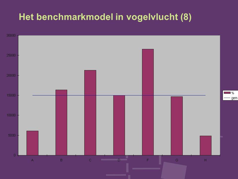 Het benchmarkmodel in vogelvlucht (8)