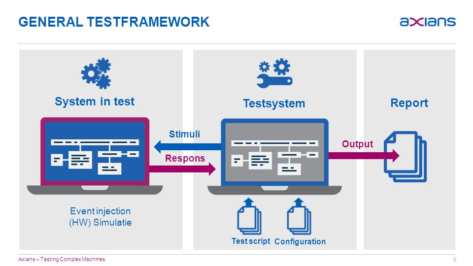 6 GENERAL TESTFRAMEWORK Axians – Testing Complex Machines System in test Testsystem Test script Configuration Report Stimuli Respons Output Event injection (HW) Simulatie