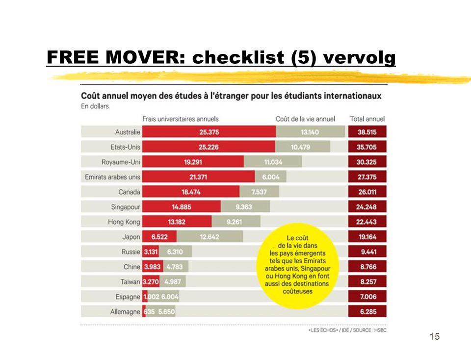FREE MOVER: checklist (5) vervolg 15