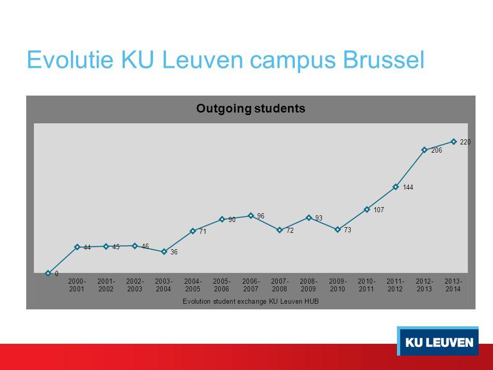 Evolutie KU Leuven campus Brussel