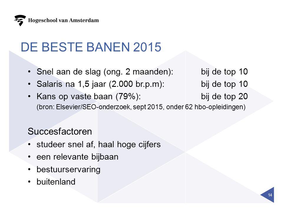 DE BESTE BANEN 2015 Snel aan de slag (ong.