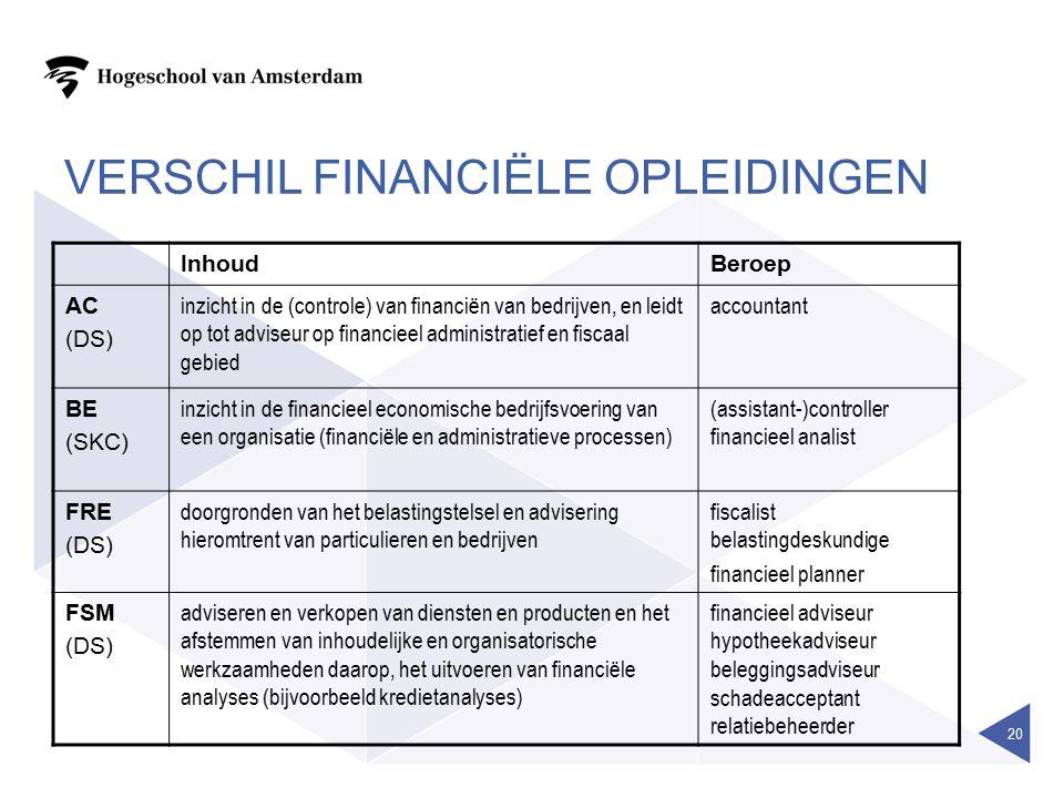 VERSCHIL FINANCIËLE OPLEIDINGEN InhoudBeroep AC (DS) inzicht in de (controle) van financiën van bedrijven, en leidt op tot adviseur op financieel administratief en fiscaal gebied accountant BE (SKC) inzicht in de financieel economische bedrijfsvoering van een organisatie (financiële en administratieve processen) (assistant-)controller financieel analist FRE (DS) doorgronden van het belastingstelsel en advisering hieromtrent van particulieren en bedrijven fiscalist belastingdeskundige financieel planner FSM (DS) adviseren en verkopen van diensten en producten en het afstemmen van inhoudelijke en organisatorische werkzaamheden daarop, het uitvoeren van financiële analyses (bijvoorbeeld kredietanalyses) financieel adviseur hypotheekadviseur beleggingsadviseur schadeacceptant relatiebeheerder 20
