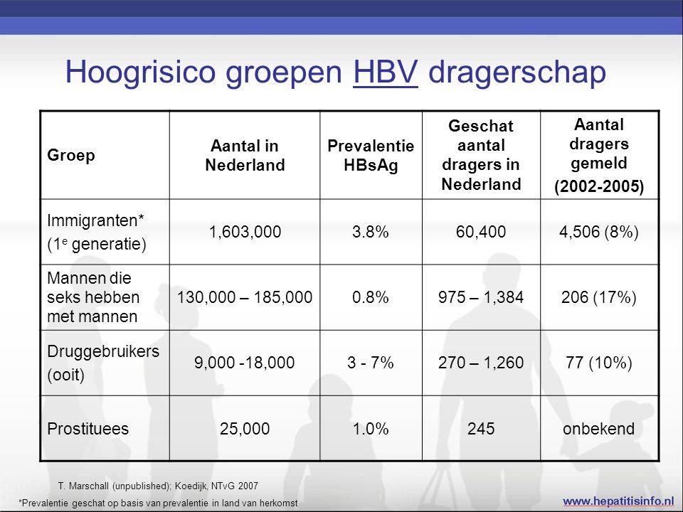 Hoogrisico groepen HBV dragerschap Groep Aantal in Nederland Prevalentie HBsAg Geschat aantal dragers in Nederland Aantal dragers gemeld (2002-2005) I