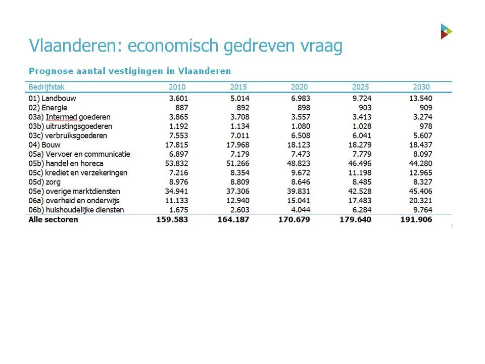 Vlaanderen: economisch gedreven vraag