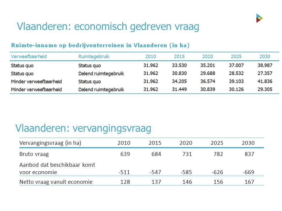 Vlaanderen: vervangingsvraag Vervangingsvraag (in ha)20102015202020252030 Bruto vraag639684731782837 Aanbod dat beschikbaar komt voor economie-511-547-585-626-669 Netto vraag vanuit economie128137146156167