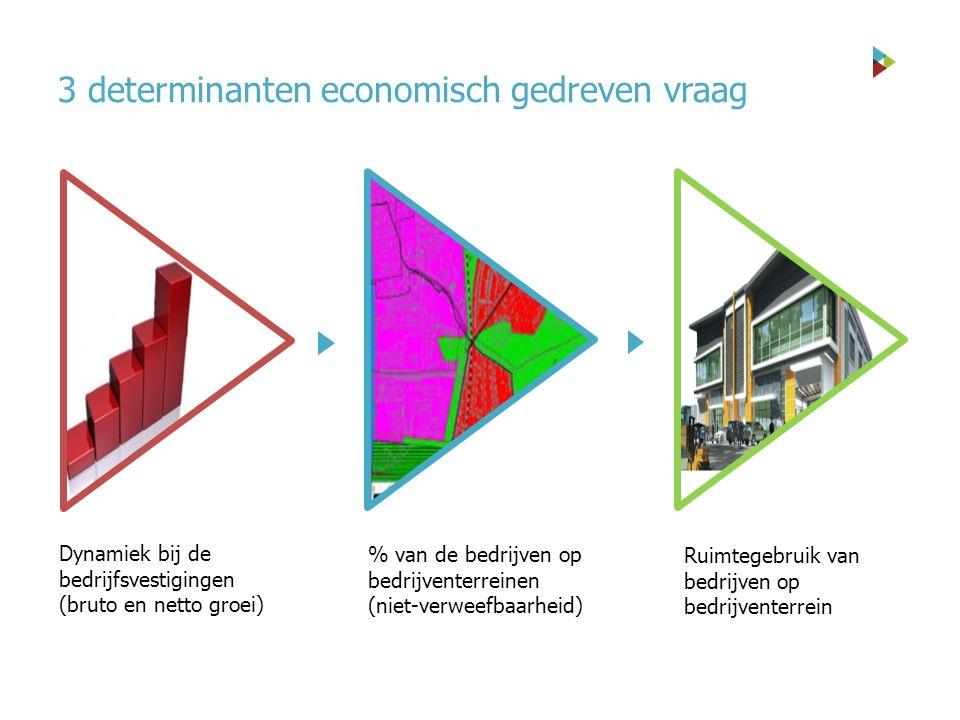 3 determinanten economisch gedreven vraag % van de bedrijven op bedrijventerreinen (niet-verweefbaarheid) Dynamiek bij de bedrijfsvestigingen (bruto en netto groei) Ruimtegebruik van bedrijven op bedrijventerrein