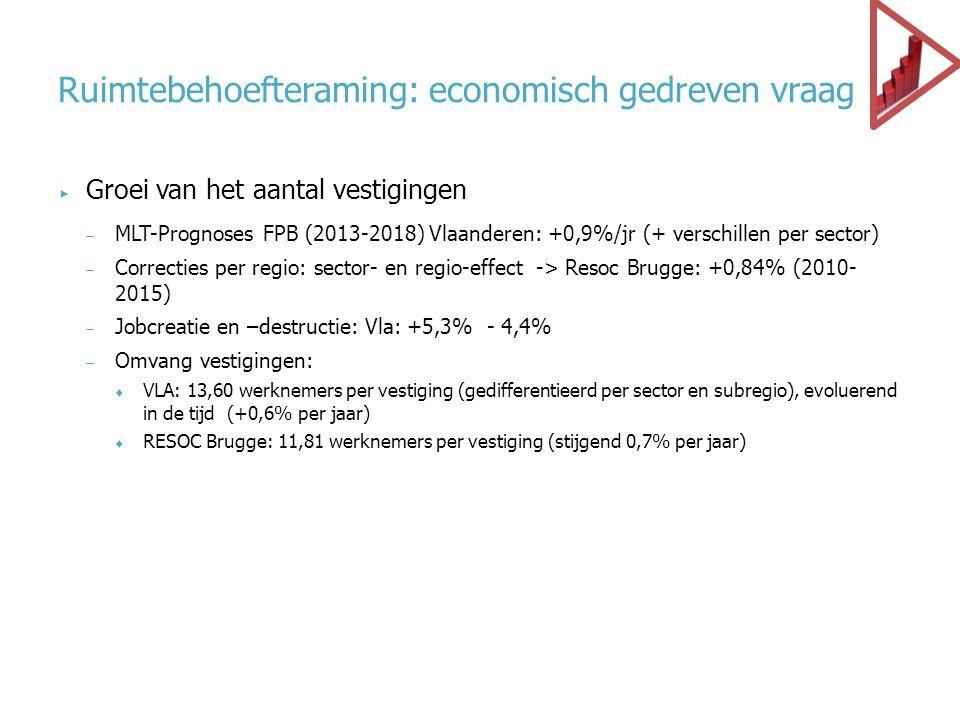 Ruimtebehoefteraming: economisch gedreven vraag  Groei van het aantal vestigingen  MLT-Prognoses FPB (2013-2018) Vlaanderen: +0,9%/jr (+ verschillen per sector)  Correcties per regio: sector- en regio-effect -> Resoc Brugge: +0,84% (2010- 2015)  Jobcreatie en –destructie: Vla: +5,3% - 4,4%  Omvang vestigingen:  VLA: 13,60 werknemers per vestiging (gedifferentieerd per sector en subregio), evoluerend in de tijd (+0,6% per jaar)  RESOC Brugge: 11,81 werknemers per vestiging (stijgend 0,7% per jaar)