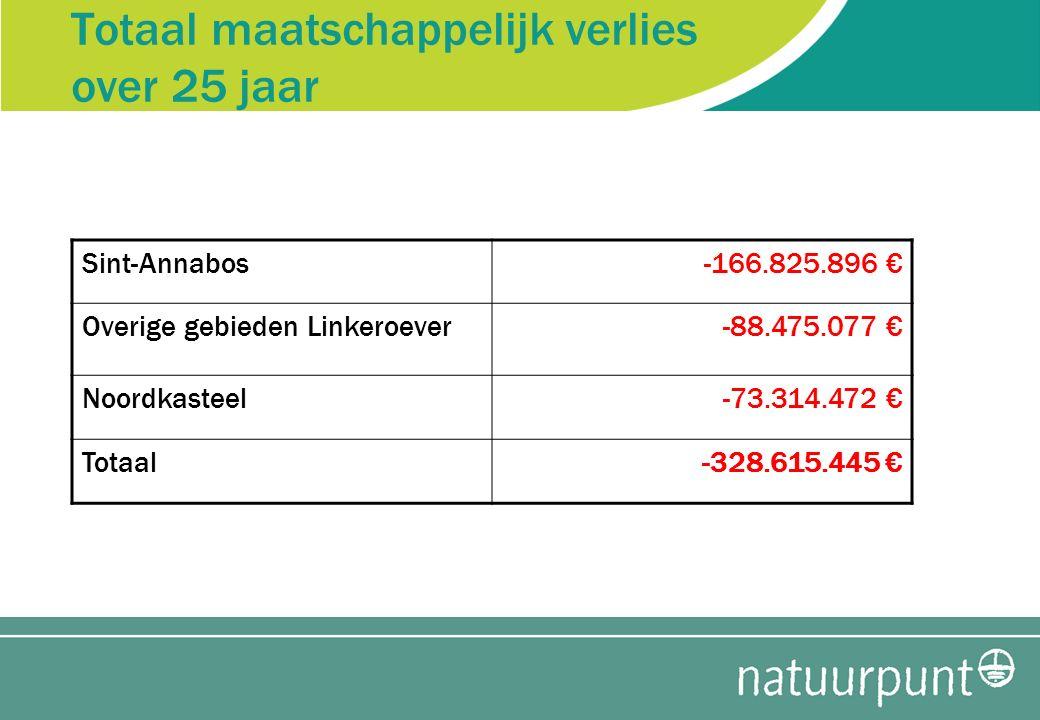 Totaal maatschappelijk verlies over 25 jaar Sint-Annabos-166.825.896 € Overige gebieden Linkeroever-88.475.077 € Noordkasteel-73.314.472 € Totaal-328.615.445 €