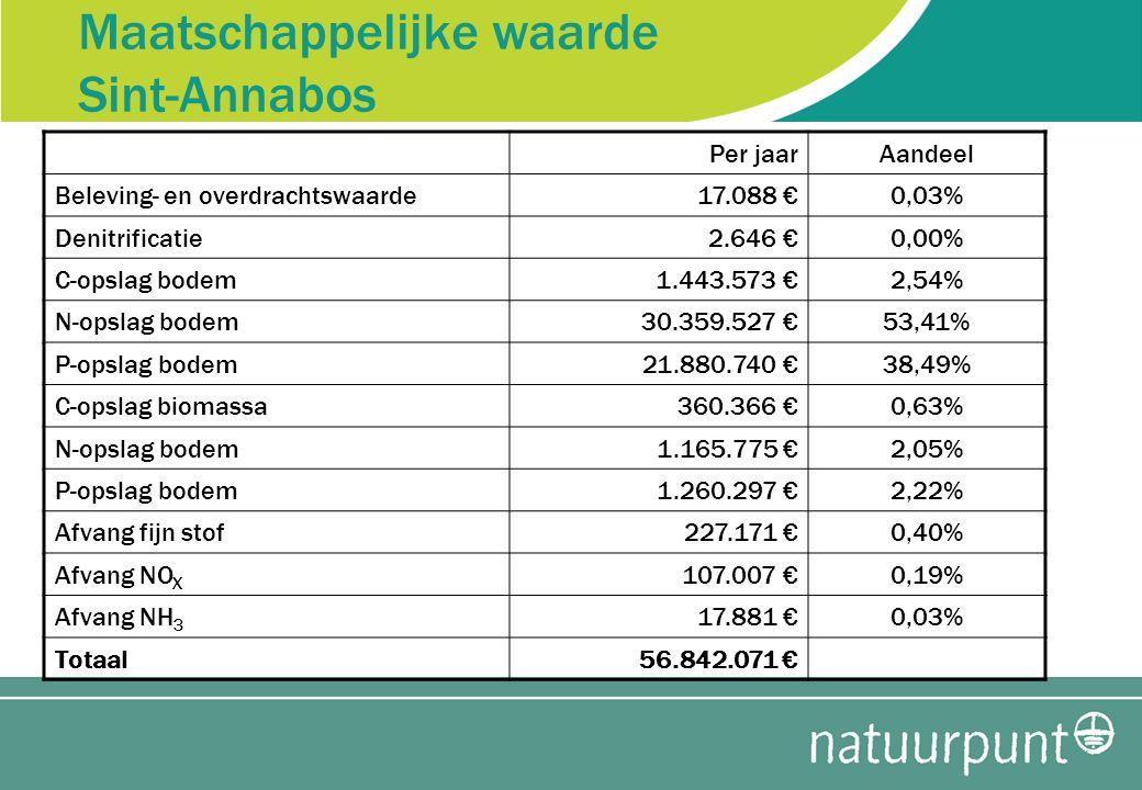 Maatschappelijke waarde Sint-Annabos Per jaarAandeel Beleving- en overdrachtswaarde17.088 €0,03% Denitrificatie2.646 €0,00% C-opslag bodem1.443.573 €2,54% N-opslag bodem30.359.527 €53,41% P-opslag bodem21.880.740 €38,49% C-opslag biomassa360.366 €0,63% N-opslag bodem1.165.775 €2,05% P-opslag bodem1.260.297 €2,22% Afvang fijn stof227.171 €0,40% Afvang NO X 107.007 €0,19% Afvang NH 3 17.881 €0,03% Totaal56.842.071 €