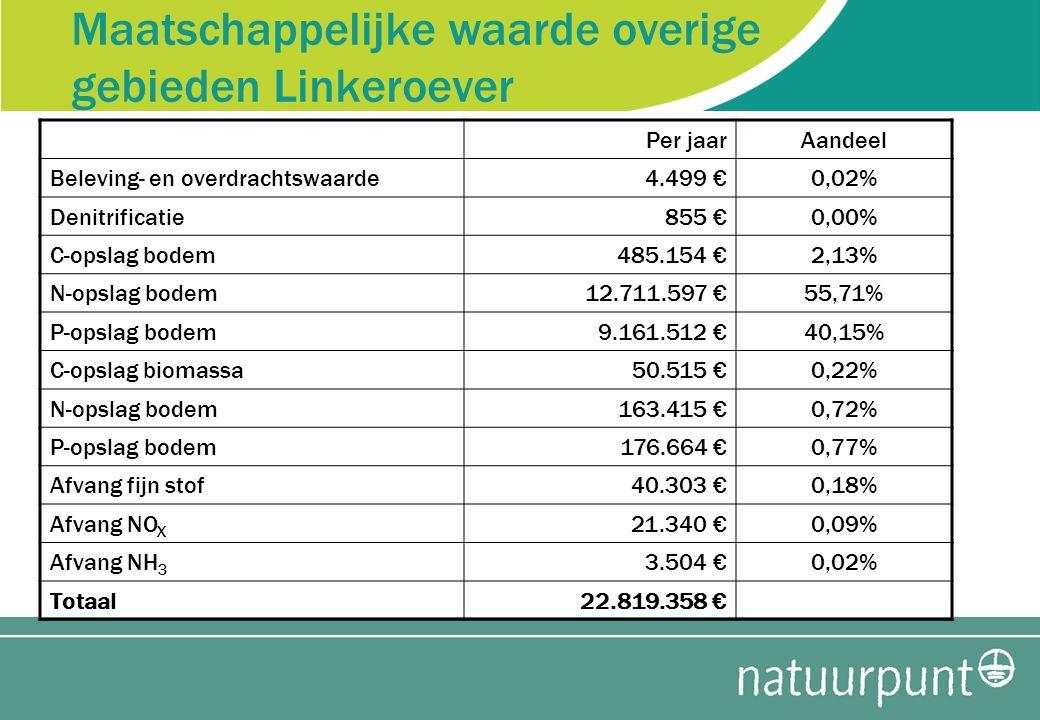 Maatschappelijke waarde overige gebieden Linkeroever Per jaarAandeel Beleving- en overdrachtswaarde4.499 €0,02% Denitrificatie855 €0,00% C-opslag bodem485.154 €2,13% N-opslag bodem12.711.597 €55,71% P-opslag bodem9.161.512 €40,15% C-opslag biomassa50.515 €0,22% N-opslag bodem163.415 €0,72% P-opslag bodem176.664 €0,77% Afvang fijn stof40.303 €0,18% Afvang NO X 21.340 €0,09% Afvang NH 3 3.504 €0,02% Totaal22.819.358 €