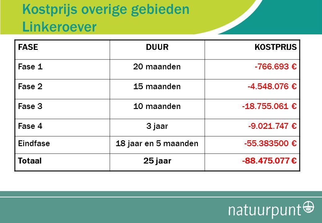 Maatschappelijke waarde Noordkasteel Per jaarAandeel Beleving- en overdrachtswaarde1.443 €0,03% Denitrificatie277 €0,01% C-opslag bodem109.095 €2,16% N-opslag bodem2.805.434 €55,64% P-opslag bodem2.021.935 €40,10% C-opslag biomassa10.488 €0,21% N-opslag bodem33.930 €0,67% P-opslag bodem36.681 €0,73% Afvang fijn stof14.927 €0,30% Afvang NO X 6.739 €0,13% Afvang NH 3 1.598 €0,03% Totaal5.042.549 €